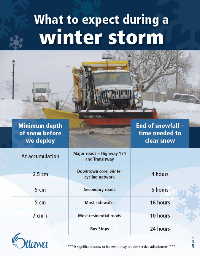 Winter storm snow removal standards, via the City of Ottawa