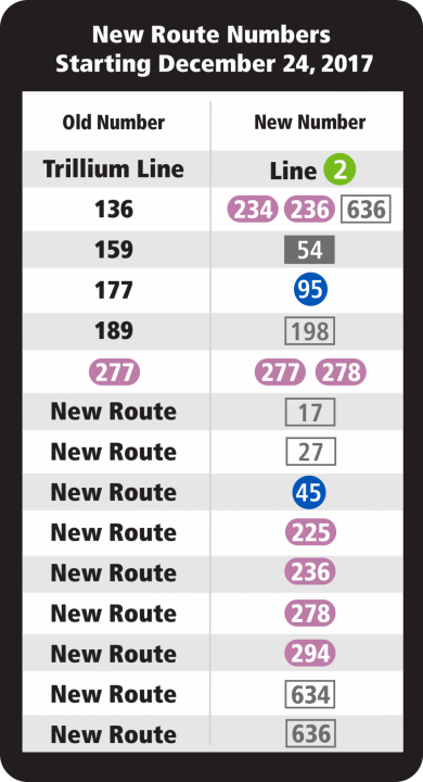 OC Transpo new route numbers